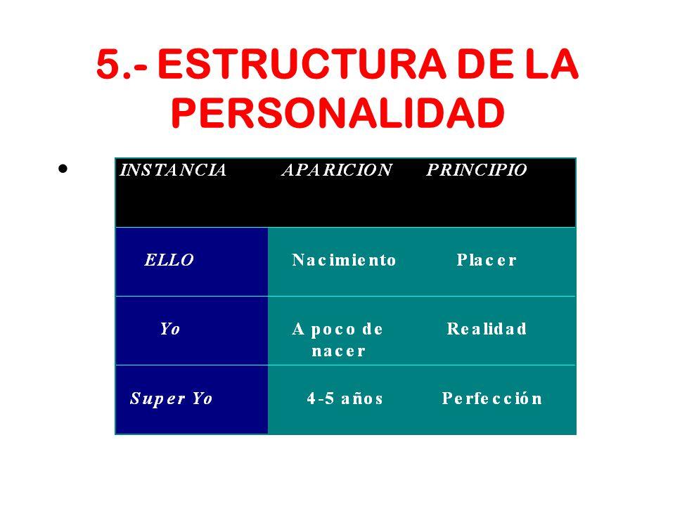 5.- ESTRUCTURA DE LA PERSONALIDAD