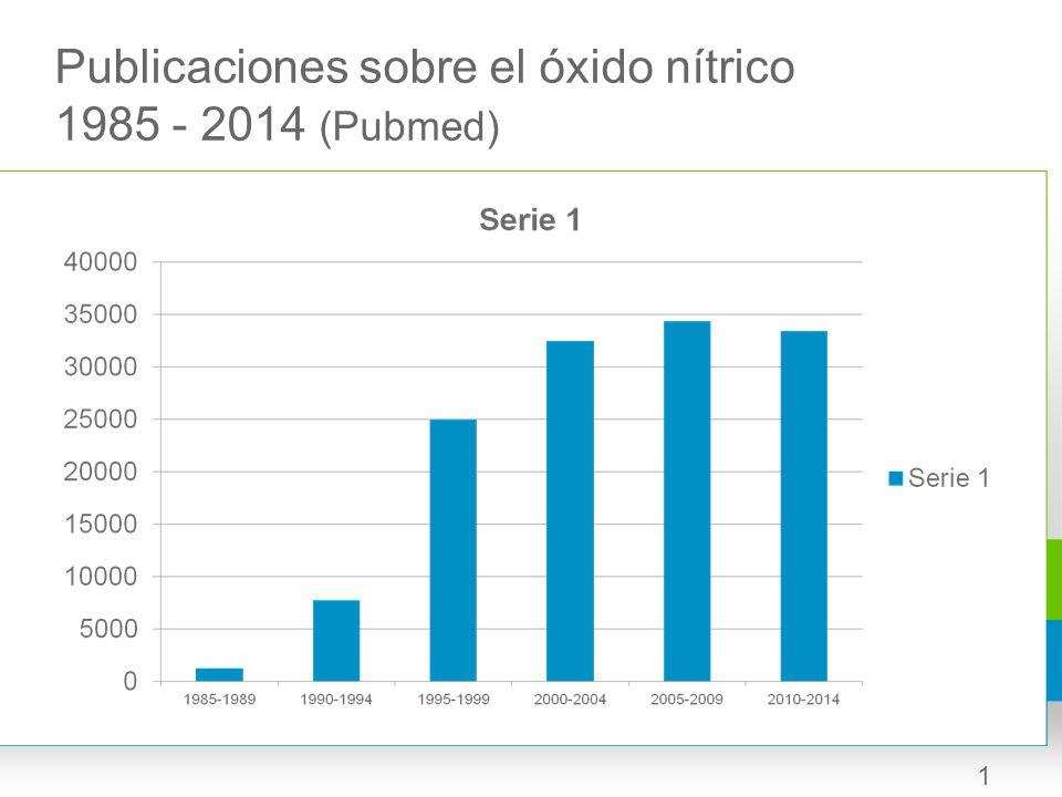 Publicaciones sobre el óxido nítrico 1985 - 2014 (Pubmed)