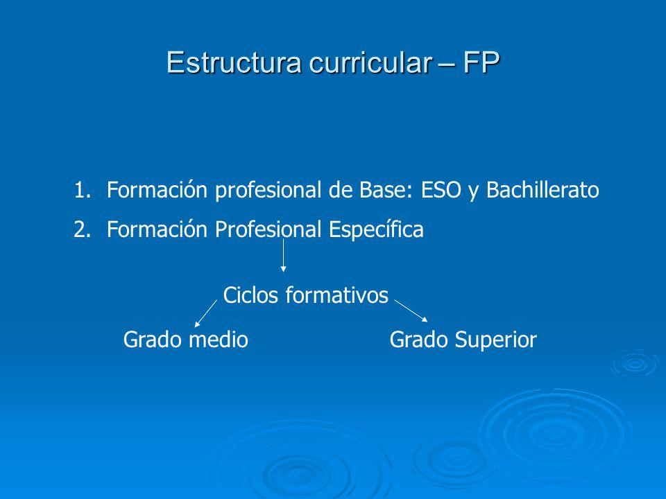 Estructura curricular – FP