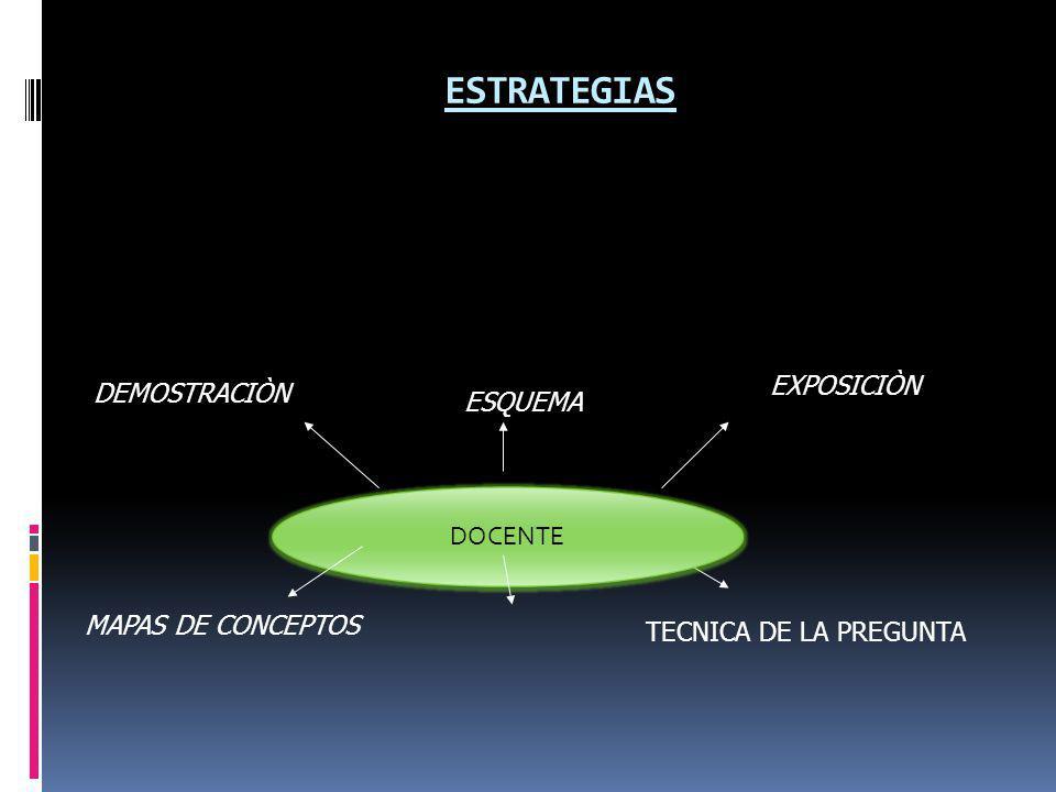 ESTRATEGIAS EXPOSICIÒN DEMOSTRACIÒN ESQUEMA DOCENTE MAPAS DE CONCEPTOS