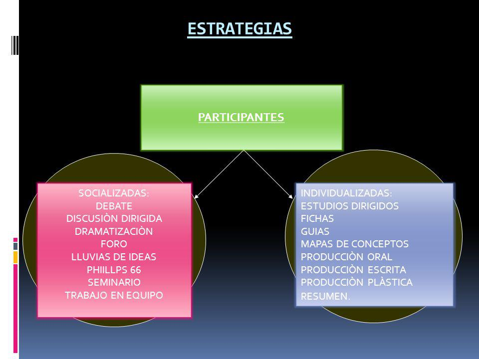 ESTRATEGIAS PARTICIPANTES SOCIALIZADAS: DEBATE DISCUSIÒN DIRIGIDA
