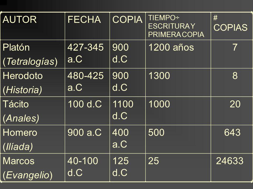AUTOR FECHA COPIA Platón (Tetralogías) 427-345 a.C 900 d.C 1200 años 7