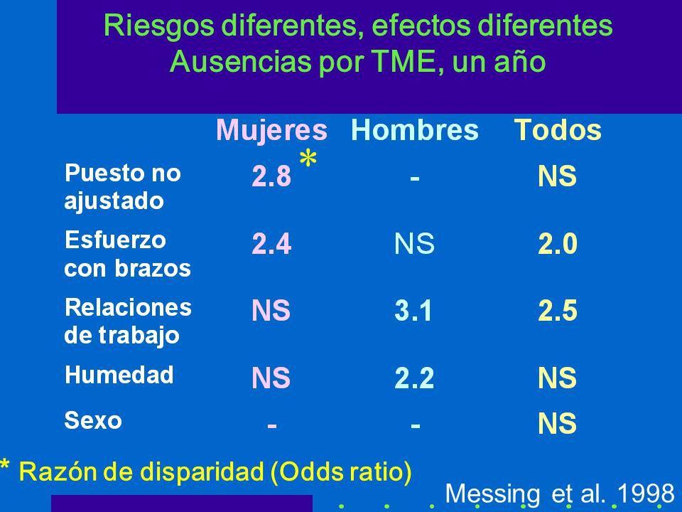 Riesgos diferentes, efectos diferentes Ausencias por TME, un año