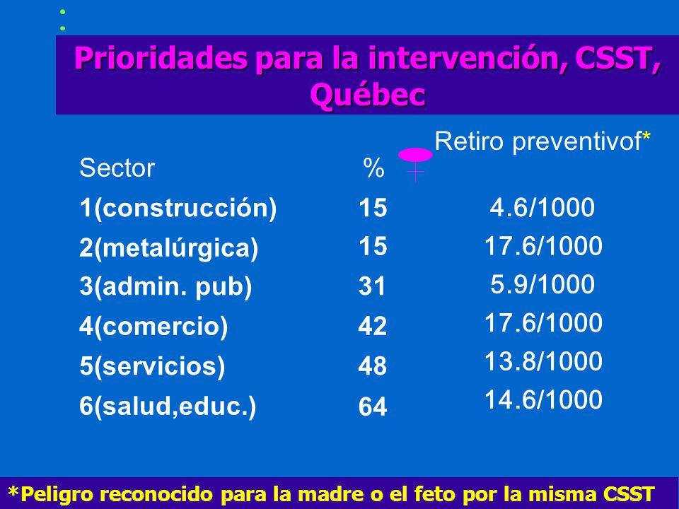 Prioridades para la intervención, CSST, Québec