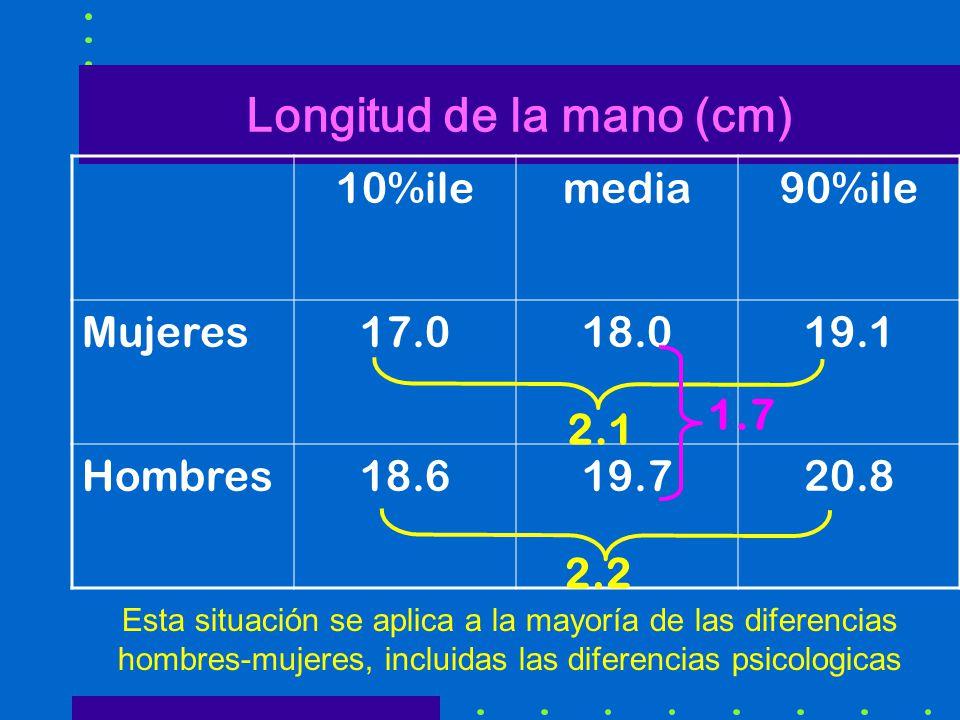 Longitud de la mano (cm)