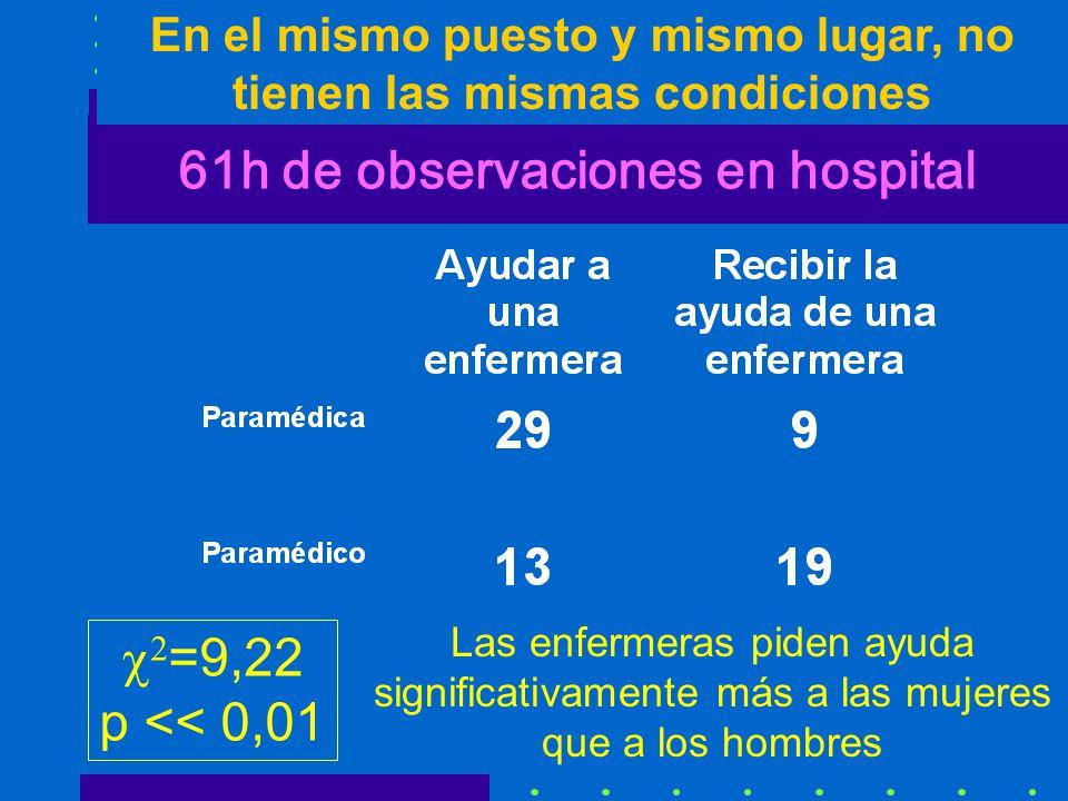 61h de observaciones en hospital