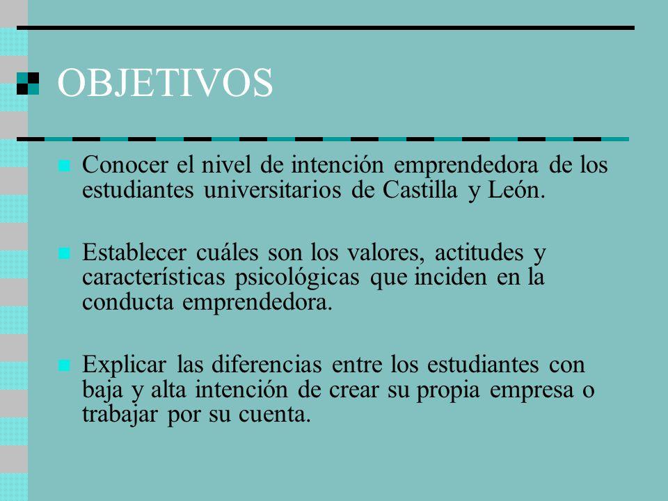 OBJETIVOS Conocer el nivel de intención emprendedora de los estudiantes universitarios de Castilla y León.