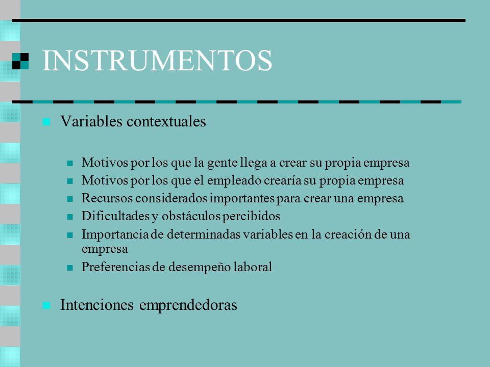 INSTRUMENTOS Variables contextuales Intenciones emprendedoras