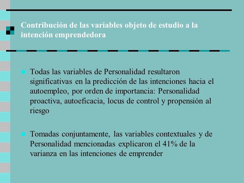 Contribución de las variables objeto de estudio a la intención emprendedora