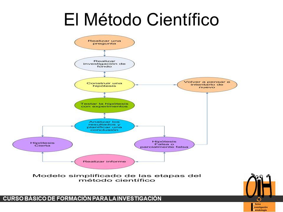 El Método Científico CURSO BÁSICO DE FORMACIÓN PARA LA INVESTIGACIÓN