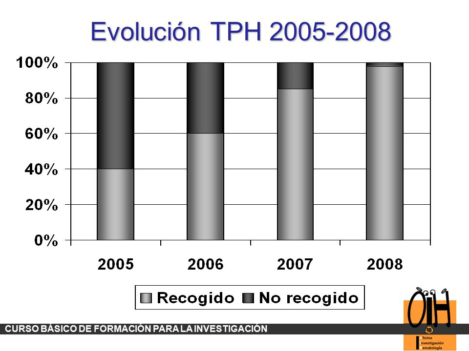 Evolución TPH 2005-2008 CURSO BÁSICO DE FORMACIÓN PARA LA INVESTIGACIÓN 53