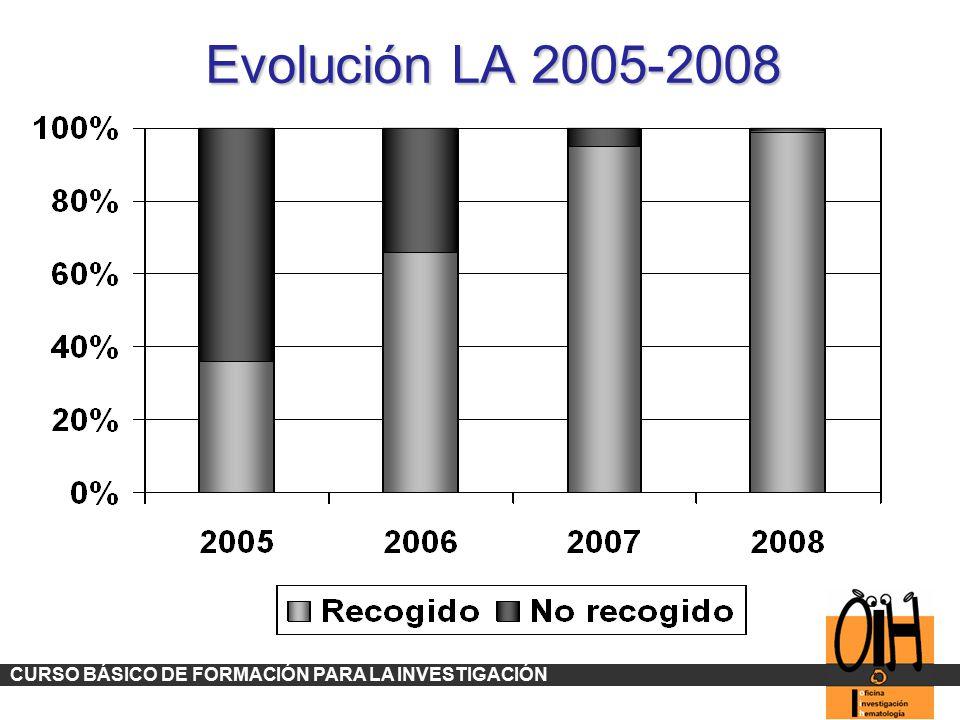 Evolución LA 2005-2008 CURSO BÁSICO DE FORMACIÓN PARA LA INVESTIGACIÓN