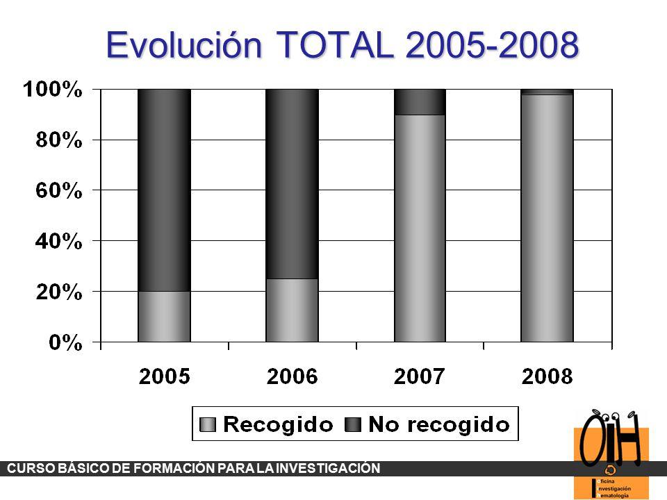 Evolución TOTAL 2005-2008 CURSO BÁSICO DE FORMACIÓN PARA LA INVESTIGACIÓN 55