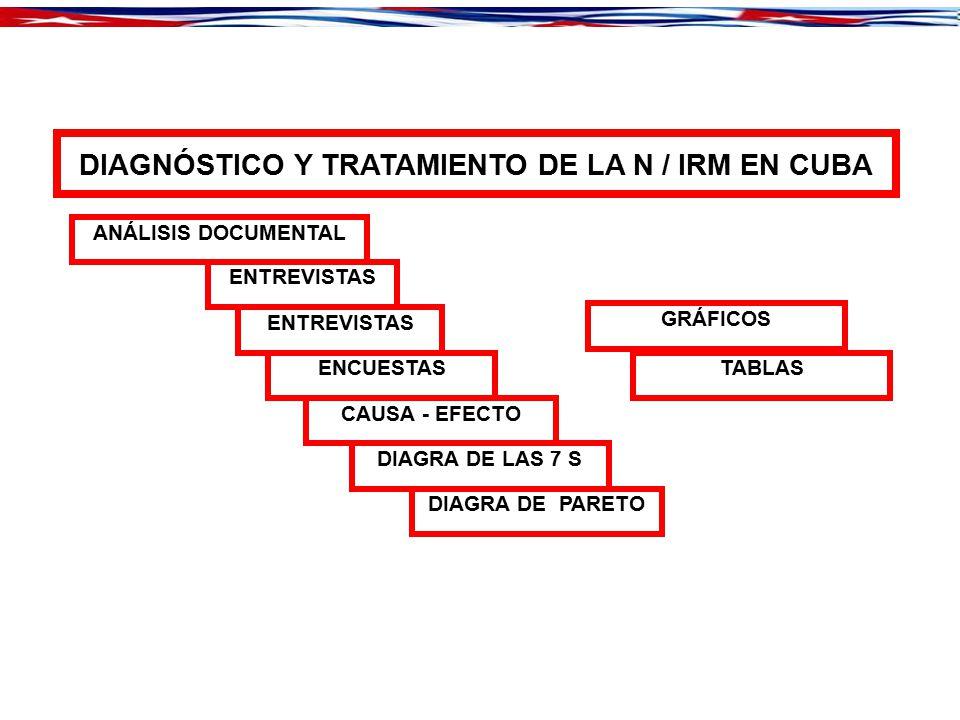 DIAGNÓSTICO Y TRATAMIENTO DE LA N / IRM EN CUBA