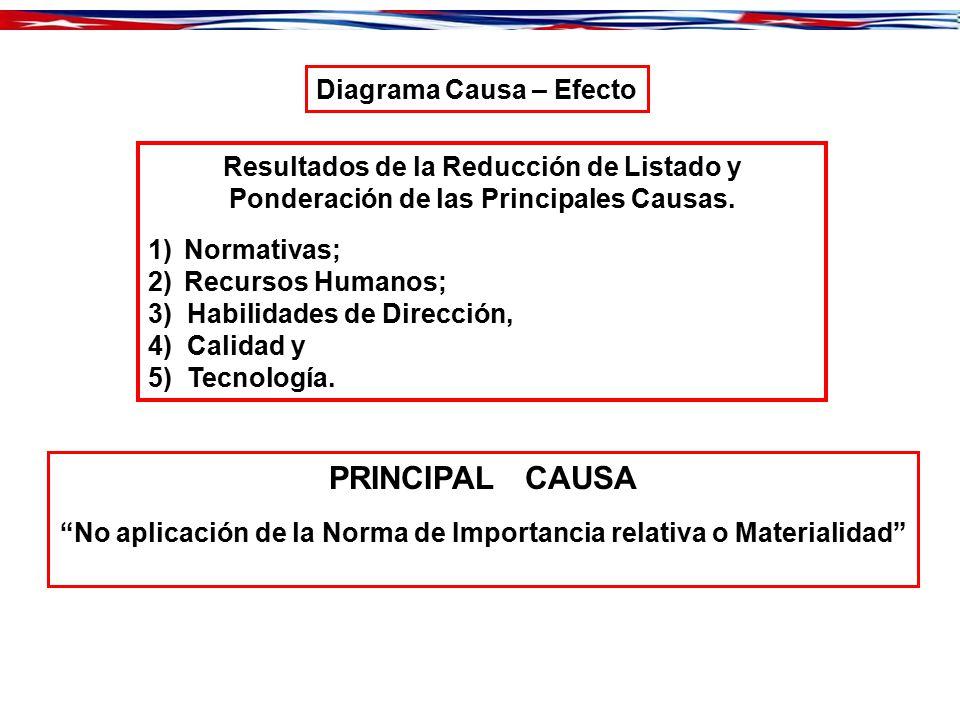 PRINCIPAL CAUSA Diagrama Causa – Efecto