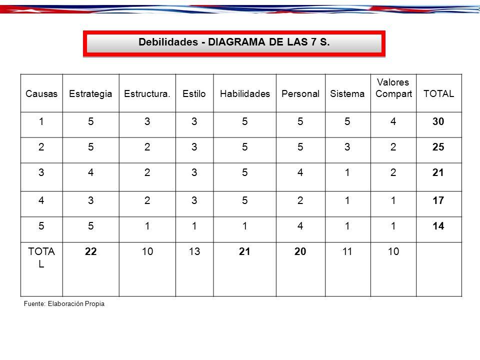 Debilidades - DIAGRAMA DE LAS 7 S.