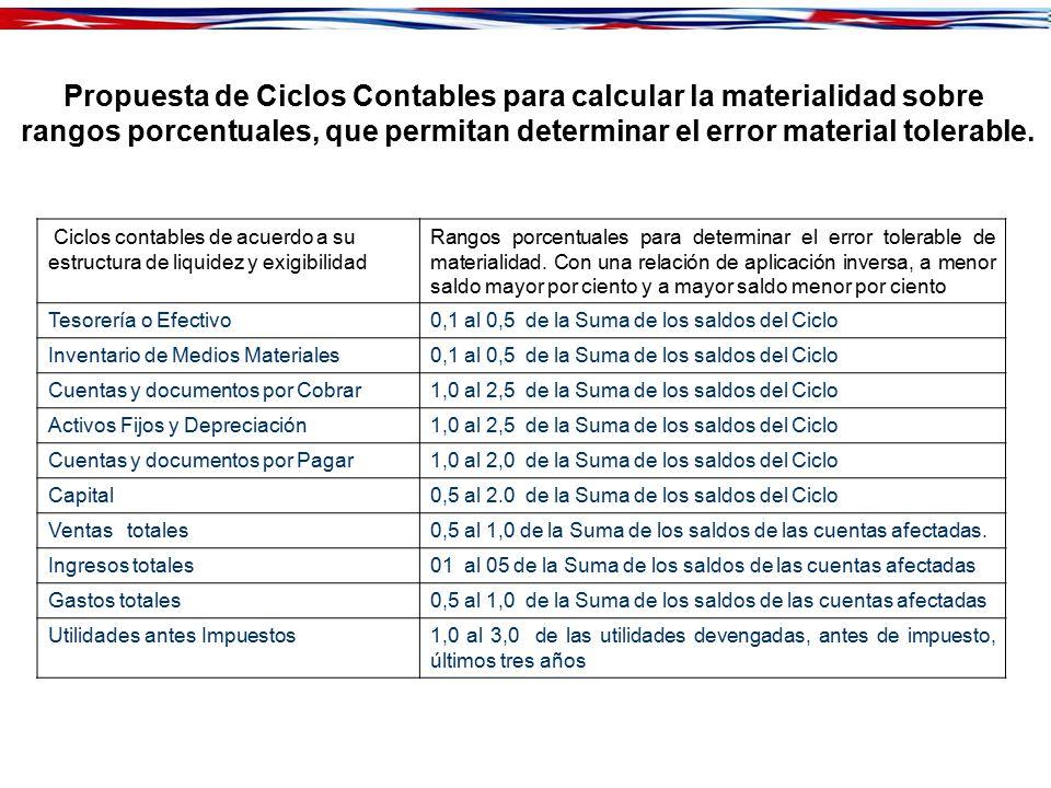 Propuesta de Ciclos Contables para calcular la materialidad sobre