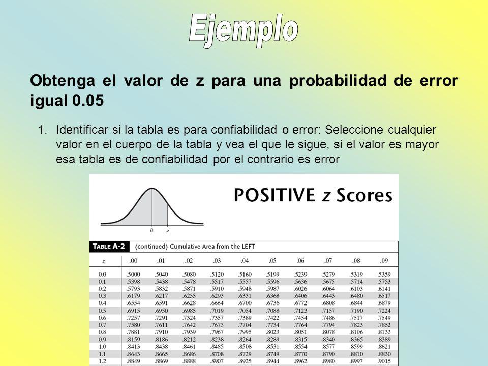 Ejemplo Obtenga el valor de z para una probabilidad de error igual 0.05.