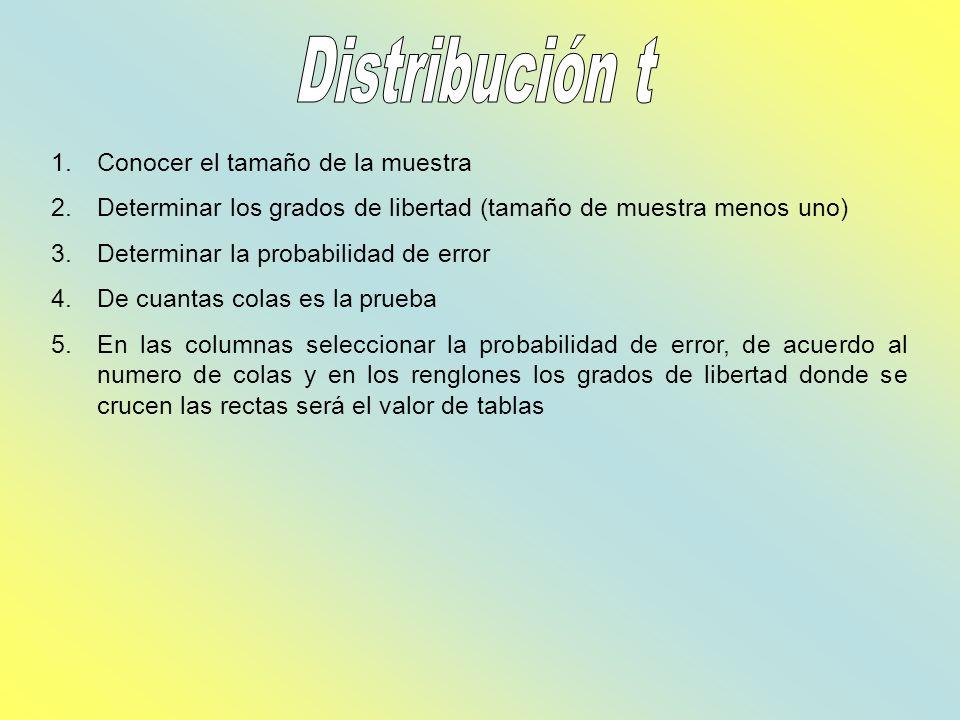 Distribución t Conocer el tamaño de la muestra