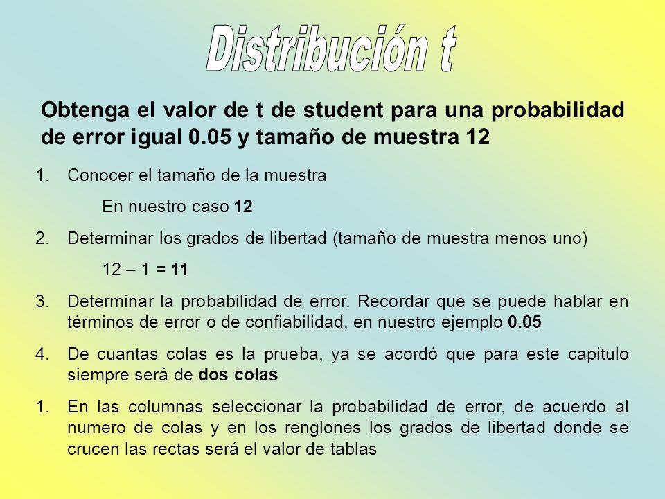 Distribución tObtenga el valor de t de student para una probabilidad de error igual 0.05 y tamaño de muestra 12.