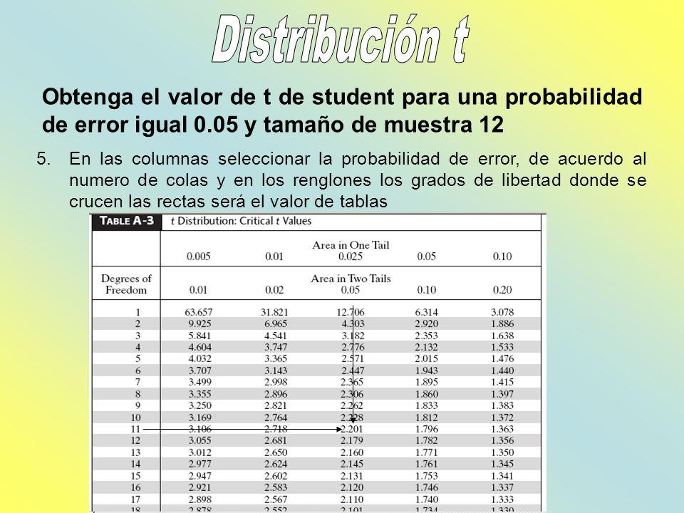 Distribución t Obtenga el valor de t de student para una probabilidad de error igual 0.05 y tamaño de muestra 12.