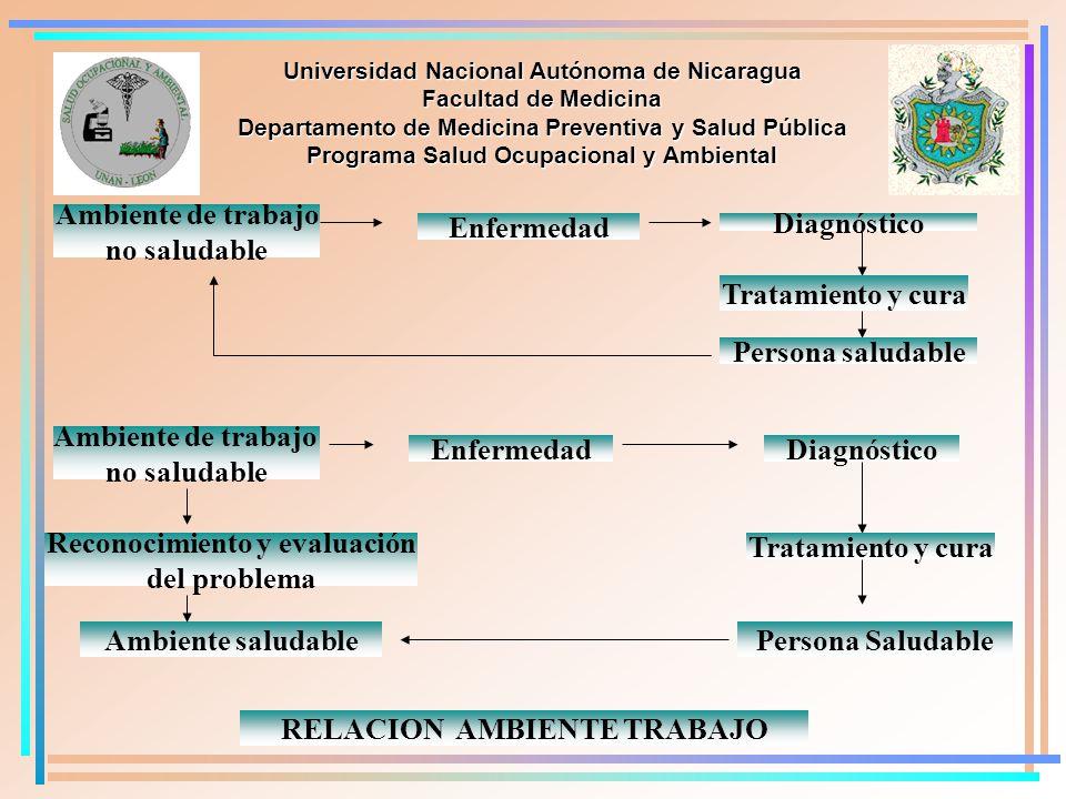 Reconocimiento y evaluación del problema Tratamiento y cura