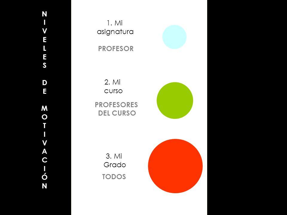 NIVELES DE MOT IVACIÓN 1. Mi asignatura PROFESOR 2. Mi curso PROFESORES DEL CURSO 3. Mi Grado TODOS