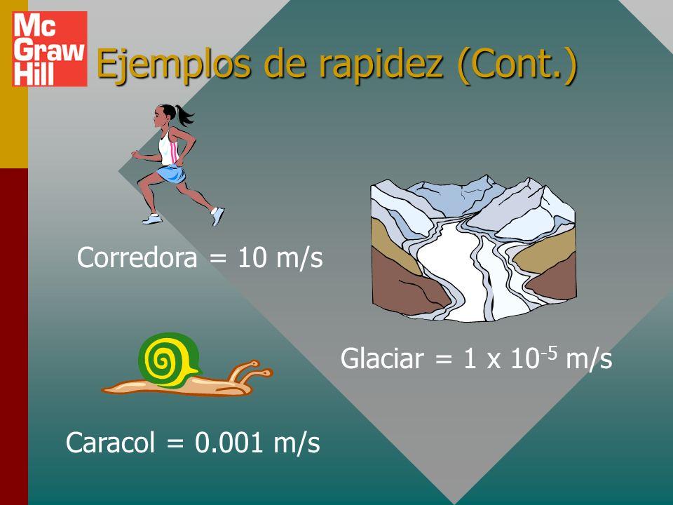 Ejemplos de rapidez (Cont.)