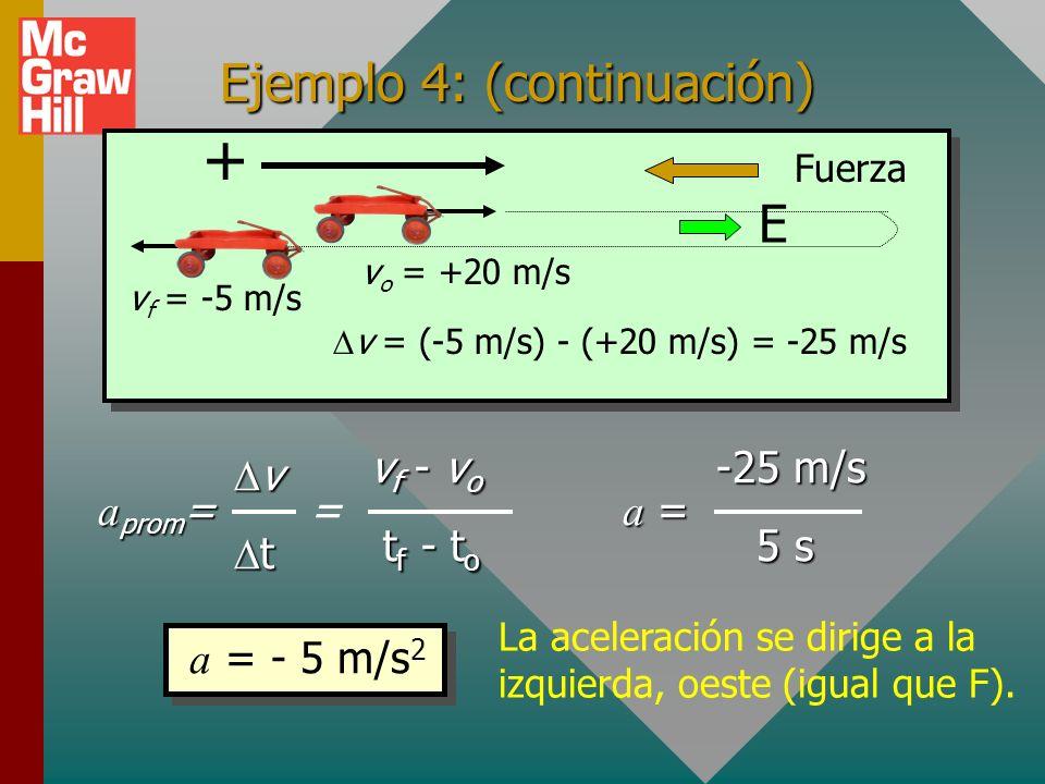 + Ejemplo 4: (continuación) E vf = -5 m/s aprom= = Dv Dt vf - vo