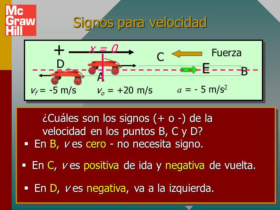 + Signos para velocidad E x = 0 C D B A vf = -5 m/s vo = +20 m/s