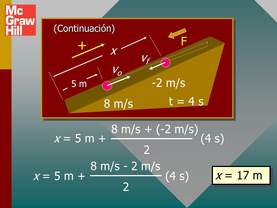 + F x vf vo -2 m/s t = 4 s 8 m/s 8 m/s + (-2 m/s) 2 x = 5 m + (4 s)