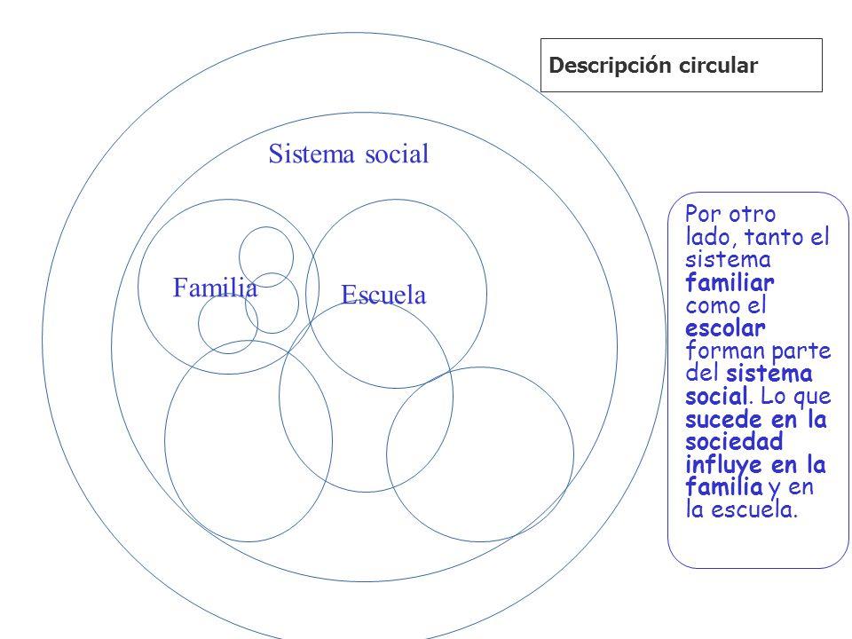 Sistema social Familia Escuela