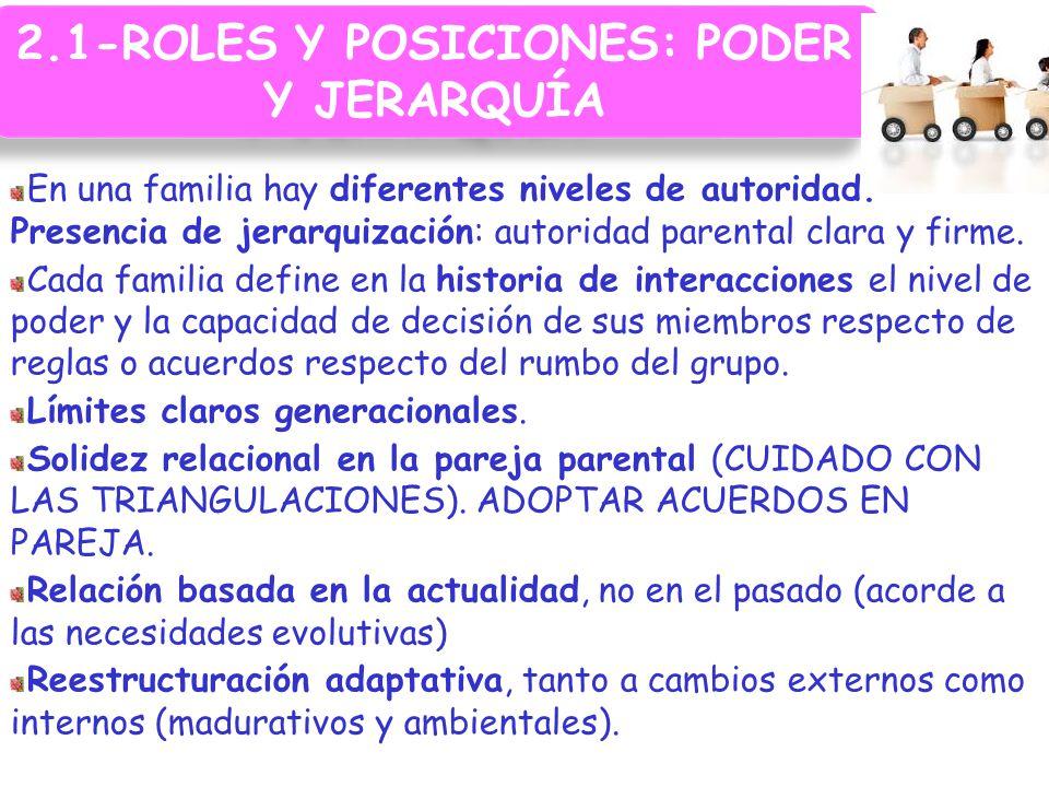 2.1-ROLES Y POSICIONES: PODER Y JERARQUÍA