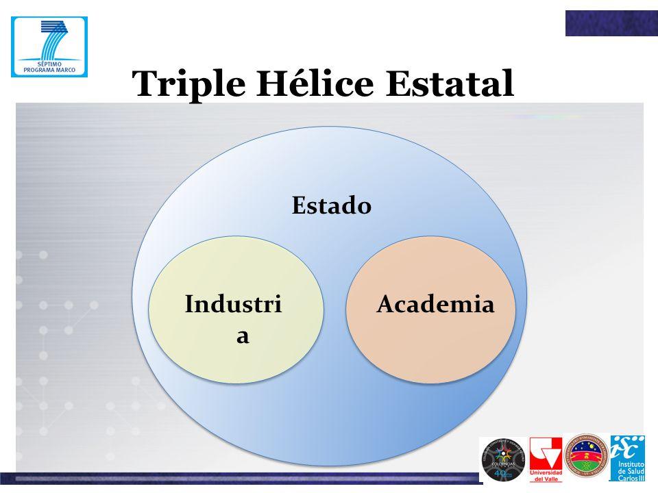 Triple Hélice Estatal Estado Industria Academia