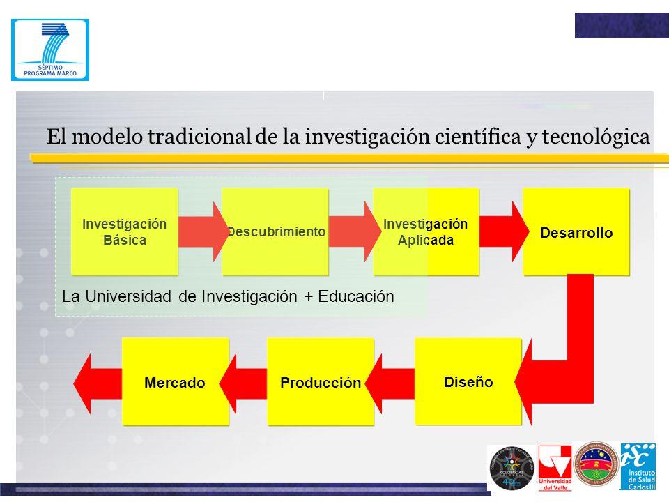 El modelo tradicional de la investigación científica y tecnológica
