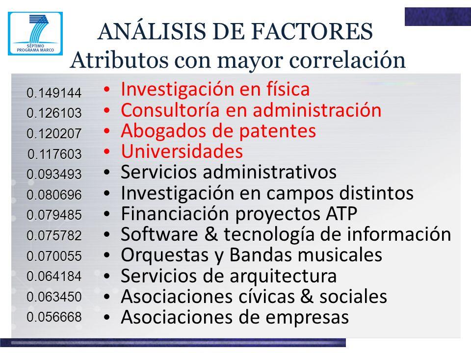 ANÁLISIS DE FACTORES Atributos con mayor correlación