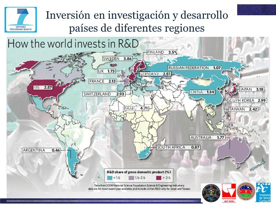Inversión en investigación y desarrollo países de diferentes regiones