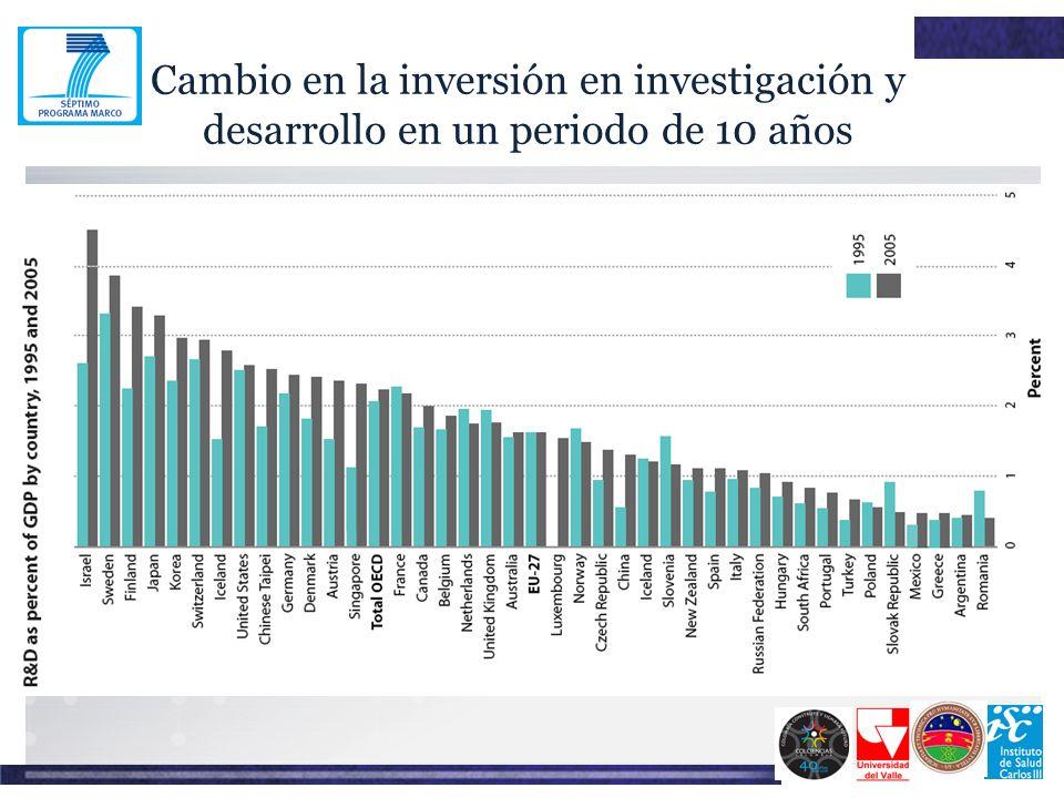 Cambio en la inversión en investigación y desarrollo en un periodo de 10 años