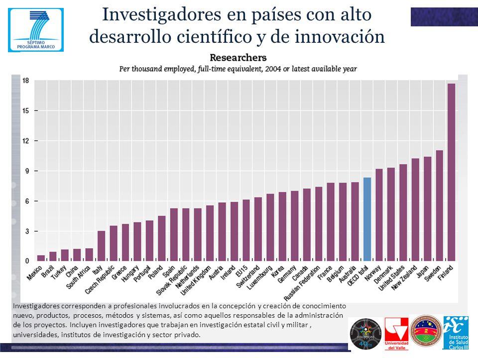 Investigadores en países con alto desarrollo científico y de innovación