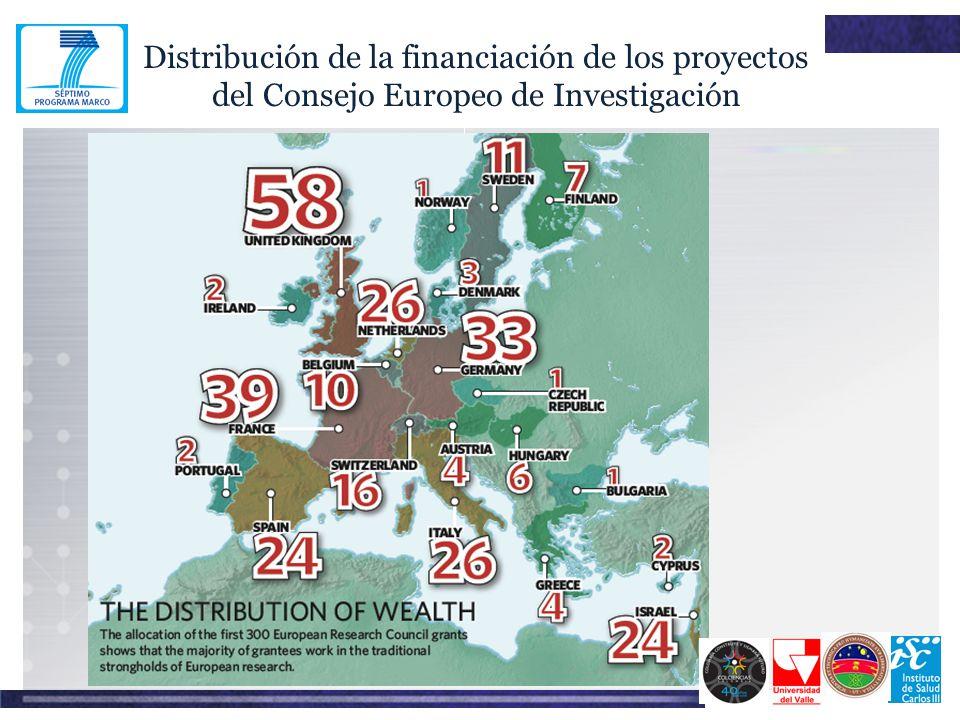 Distribución de la financiación de los proyectos del Consejo Europeo de Investigación