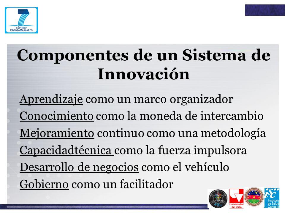 Componentes de un Sistema de Innovación
