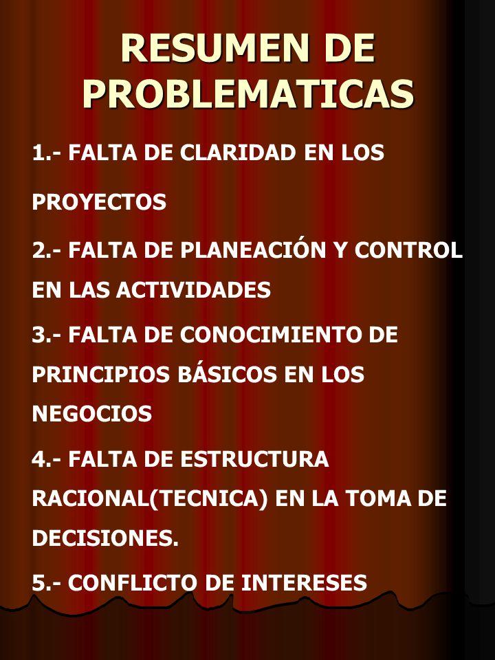 RESUMEN DE PROBLEMATICAS