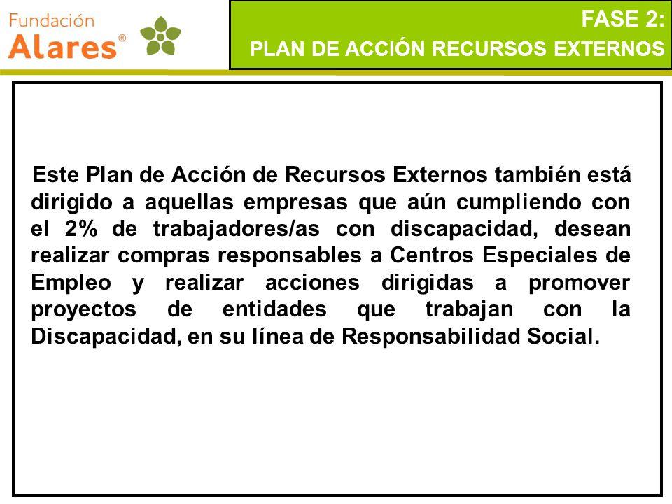 FASE 2: PLAN DE ACCIÓN RECURSOS EXTERNOS.