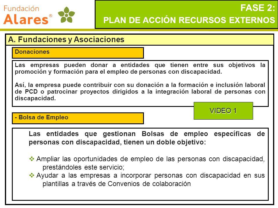 FASE 2: PLAN DE ACCIÓN RECURSOS EXTERNOS A. Fundaciones y Asociaciones