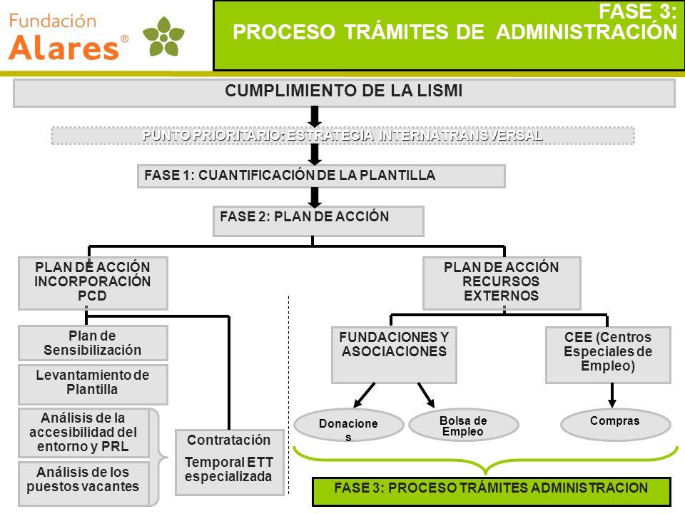 PROCESO TRÁMITES DE ADMINISTRACIÓN