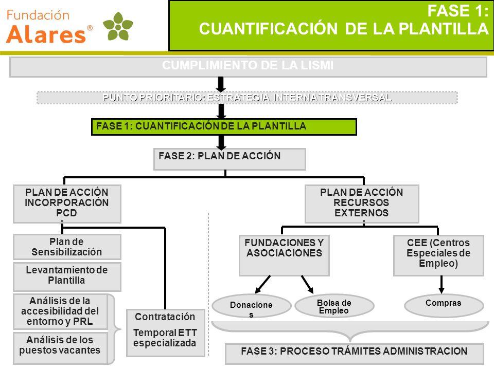 CUANTIFICACIÓN DE LA PLANTILLA