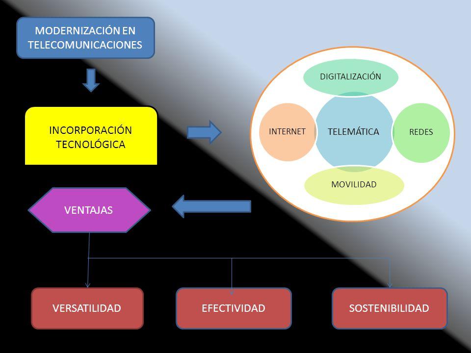 MODERNIZACIÓN EN TELECOMUNICACIONES