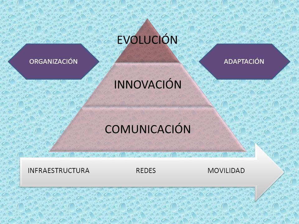 EVOLUCIÓN INNOVACIÓN COMUNICACIÓN MOVILIDAD REDES INFRAESTRUCTURA