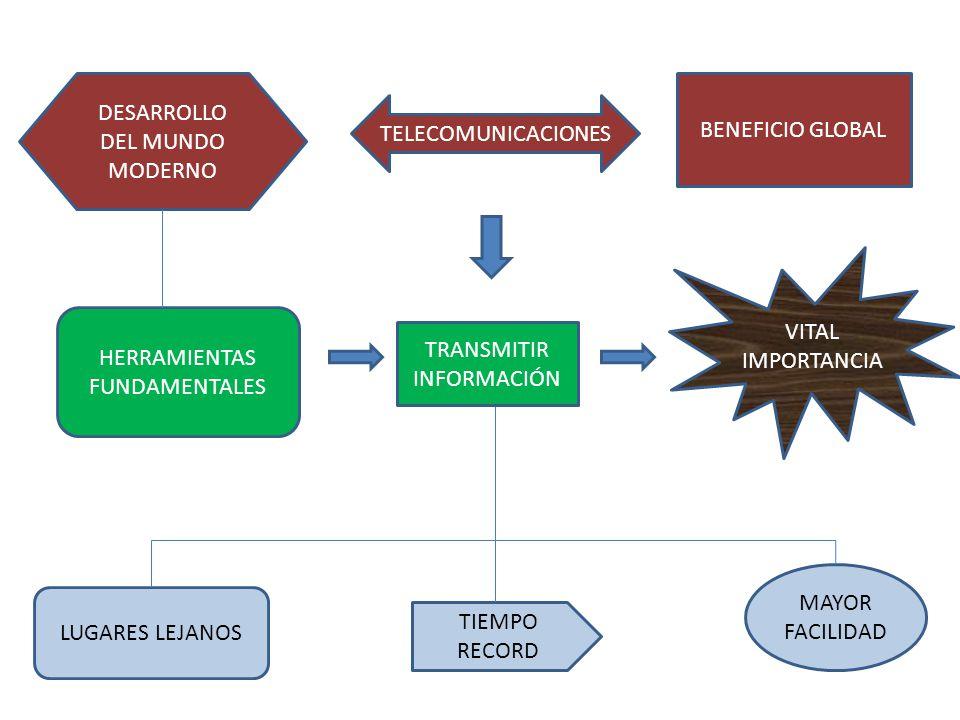 DESARROLLO DEL MUNDO MODERNO BENEFICIO GLOBAL TELECOMUNICACIONES