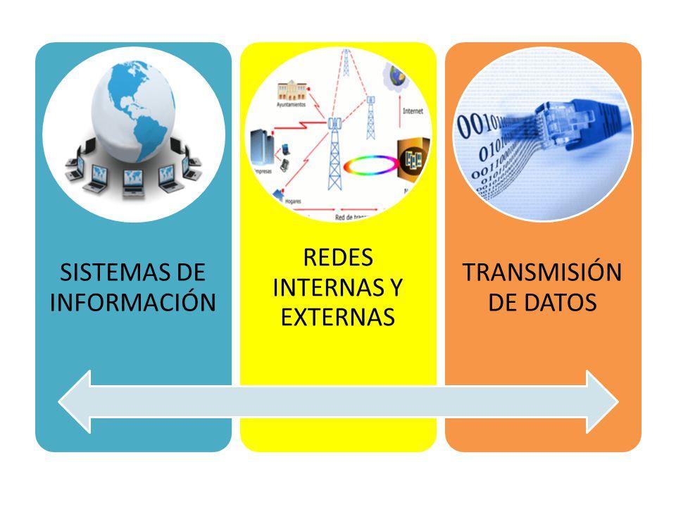 SISTEMAS DE INFORMACIÓN REDES INTERNAS Y EXTERNAS TRANSMISIÓN DE DATOS